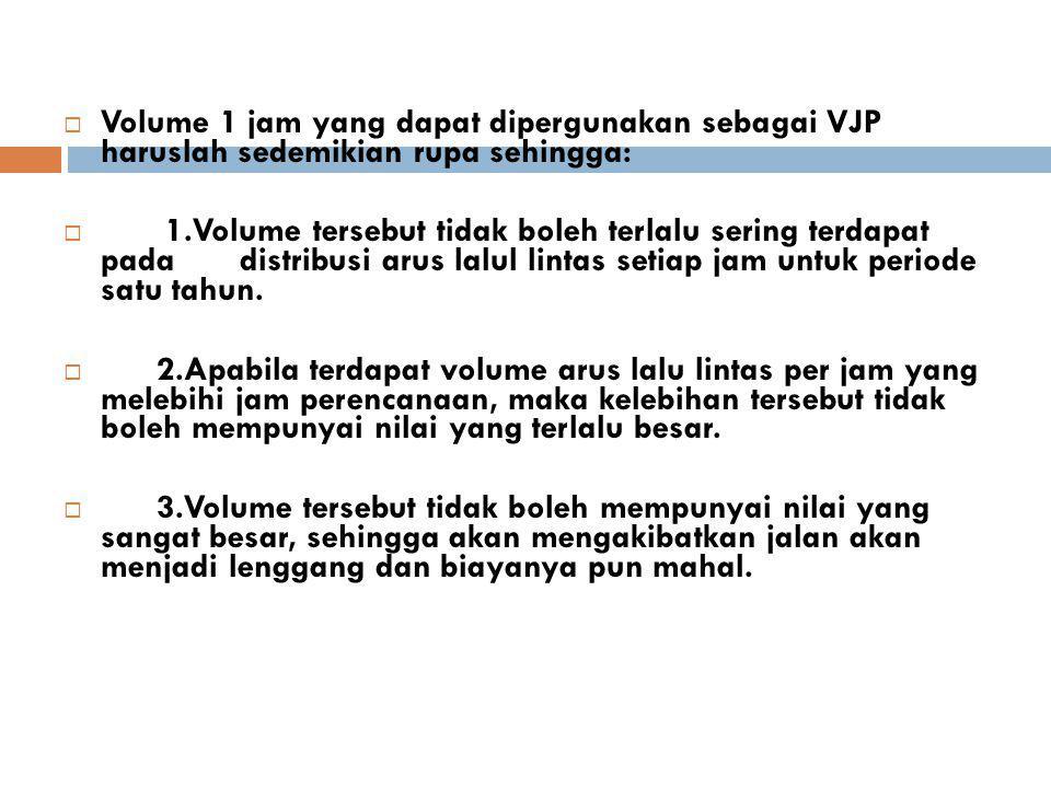  Volume 1 jam yang dapat dipergunakan sebagai VJP haruslah sedemikian rupa sehingga:  1.Volume tersebut tidak boleh terlalu sering terdapat pada dis