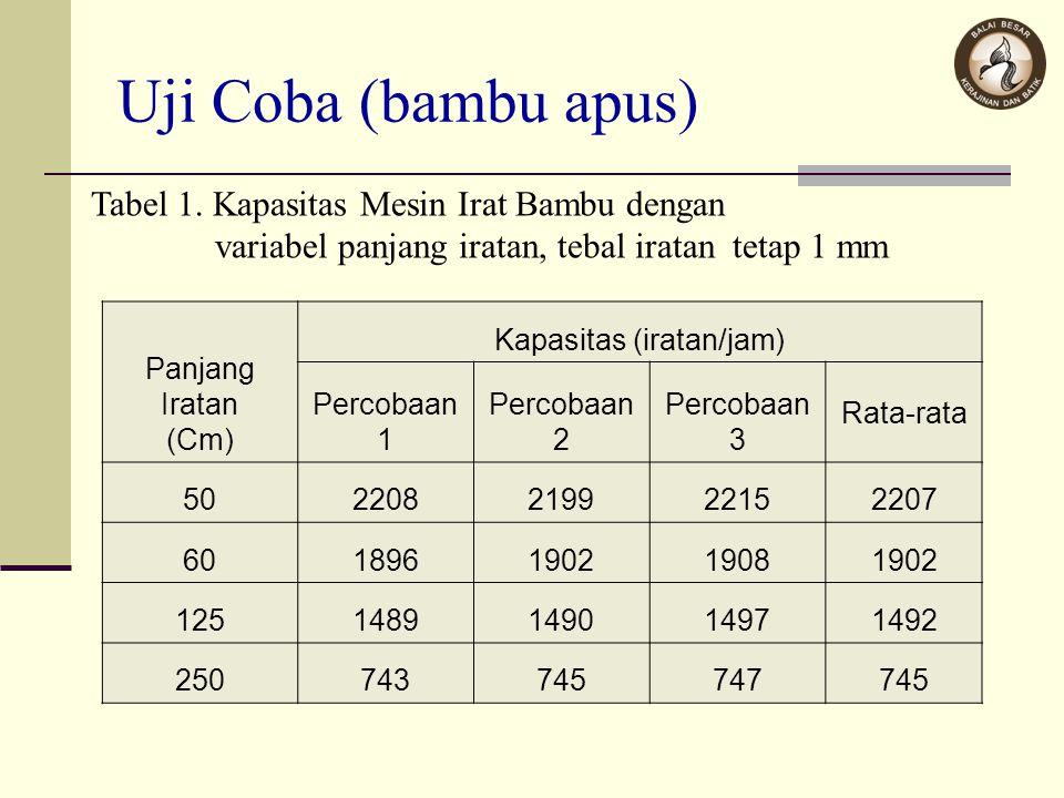 Uji Coba (bambu apus) Tabel 1. Kapasitas Mesin Irat Bambu dengan variabel panjang iratan, tebal iratan tetap 1 mm Panjang Iratan (Cm) Kapasitas (irata