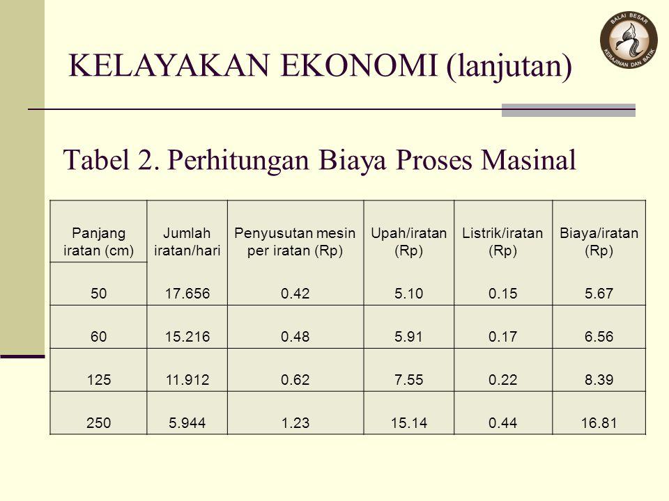 Tabel 2. Perhitungan Biaya Proses Masinal Panjang iratan (cm) Jumlah iratan/hari Penyusutan mesin per iratan (Rp) Upah/iratan (Rp) Listrik/iratan (Rp)