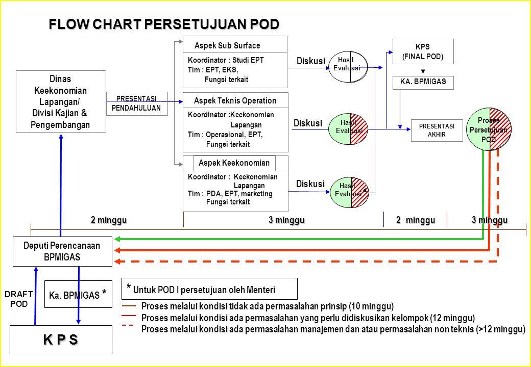 FLOW CHART PERSETUJUAN POD Proses melalui kondisi tidak ada permasalahan prinsip (10 minggu) Proses melalui kondisi ada permasalahan yang perlu didisk