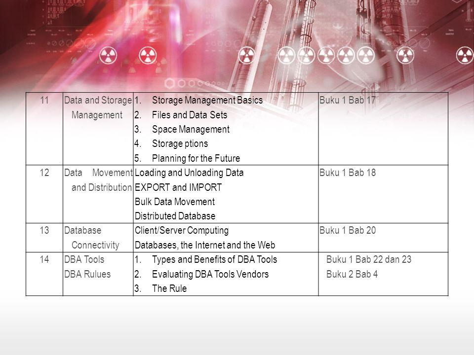 11 Data and Storage Management 1.Storage Management Basics 2.Files and Data Sets 3.Space Management 4.Storage ptions 5.Planning for the Future Buku 1 Bab 17 12 Data Movement and Distribution Loading and Unloading Data EXPORT and IMPORT Bulk Data Movement Distributed Database Buku 1 Bab 18 13 Database Connectivity Client/Server Computing Databases, the Internet and the Web Buku 1 Bab 20 14DBA Tools DBA Rulues 1.Types and Benefits of DBA Tools 2.Evaluating DBA Tools Vendors 3.The Rule Buku 1 Bab 22 dan 23 Buku 2 Bab 4