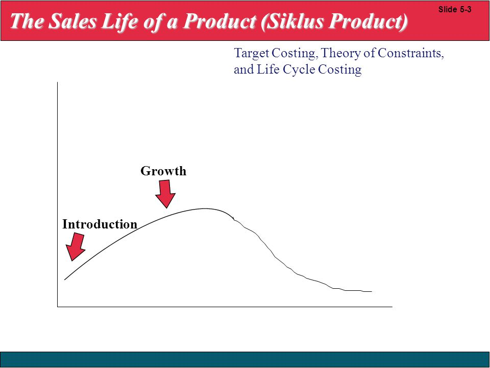 23/12/2008 © Yudhi Herliansyah, 2008 Slide 5-3 Growth Introduction Target Costing, Theory of Constraints, and Life Cycle Costing The Sales Life of a P