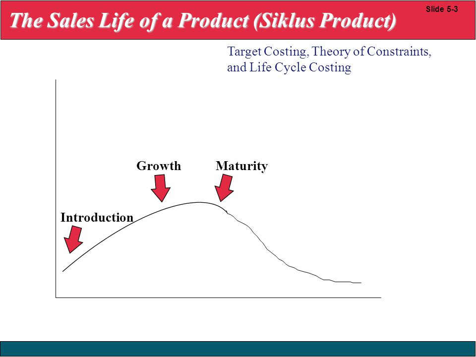 23/12/2008 © Yudhi Herliansyah, 2008 Slide 5-3 GrowthMaturity Introduction Target Costing, Theory of Constraints, and Life Cycle Costing The Sales Lif