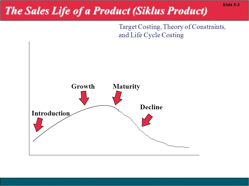 23/12/2008 © Yudhi Herliansyah, 2008 Slide 5-3 Introduction GrowthMaturity Decline Target Costing, Theory of Constraints, and Life Cycle Costing The S