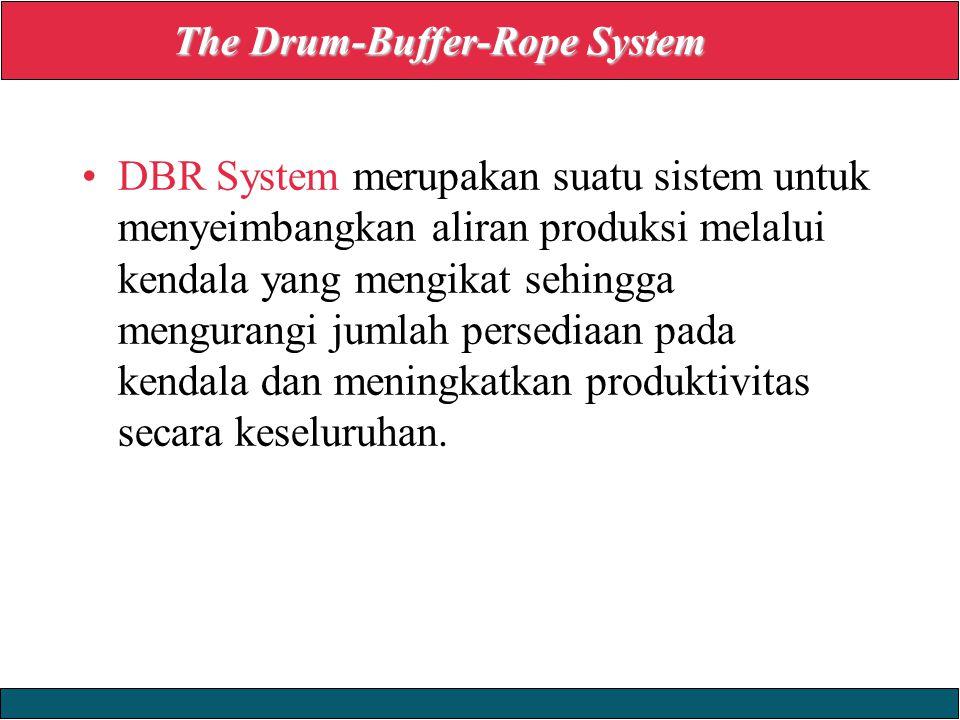 23/12/2008 © Yudhi Herliansyah, 2008 DBR System merupakan suatu sistem untuk menyeimbangkan aliran produksi melalui kendala yang mengikat sehingga mengurangi jumlah persediaan pada kendala dan meningkatkan produktivitas secara keseluruhan.