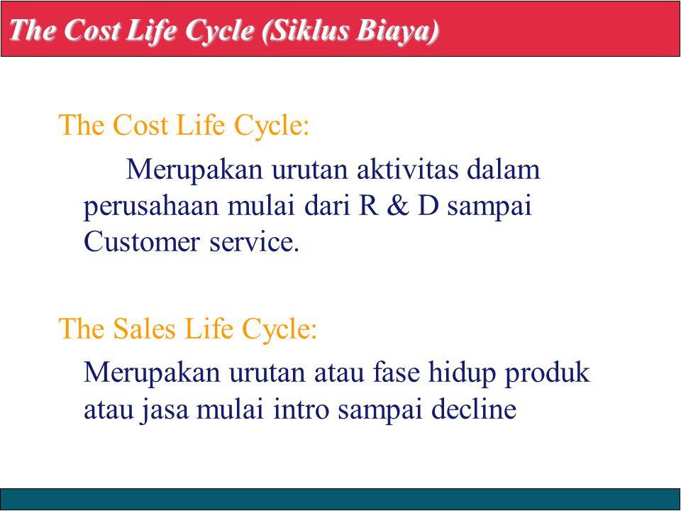 23/12/2008 © Yudhi Herliansyah, 2008 The Cost Life Cycle: Merupakan urutan aktivitas dalam perusahaan mulai dari R & D sampai Customer service.