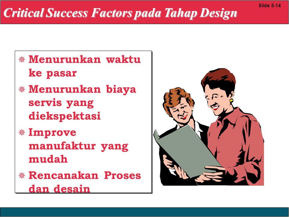 23/12/2008 © Yudhi Herliansyah, 2008  Menurunkan waktu ke pasar  Menurunkan biaya servis yang diekspektasi  Improve manufaktur yang mudah  Rencanakan Proses dan desain  Menurunkan waktu ke pasar  Menurunkan biaya servis yang diekspektasi  Improve manufaktur yang mudah  Rencanakan Proses dan desain Critical Success Factors pada Tahap Design Slide 5-14
