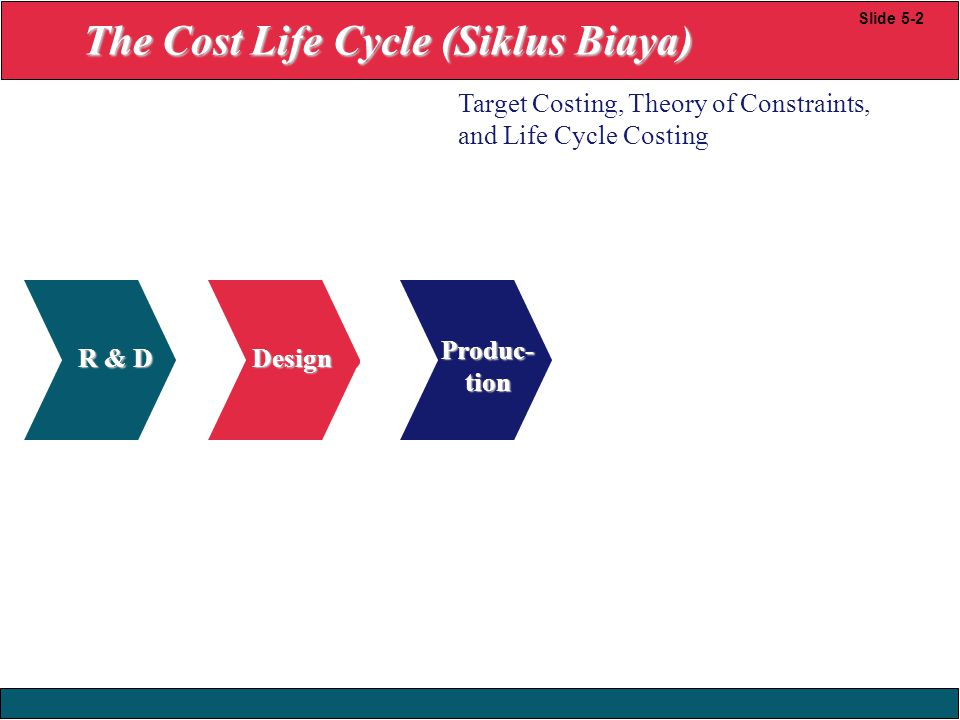 23/12/2008 © Yudhi Herliansyah, 2008 R & D Produc- tion Design Slide 5-2 Target Costing, Theory of Constraints, and Life Cycle Costing The Cost Life C