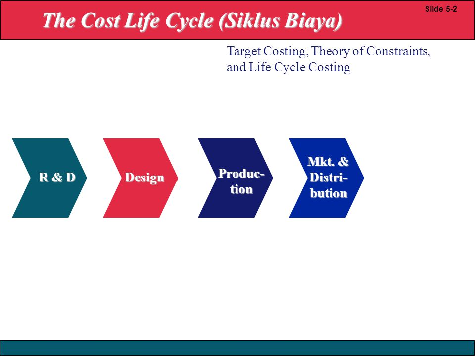 23/12/2008 © Yudhi Herliansyah, 2008 Mkt. & Distri- bution R & D Produc- tion Design Slide 5-2 Target Costing, Theory of Constraints, and Life Cycle C