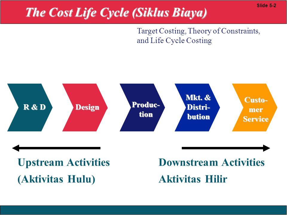 23/12/2008 © Yudhi Herliansyah, 2008 Metode yang membantu dalam analisis cost life cycle adalah target costing, theory of constraint dan life cycle costing.