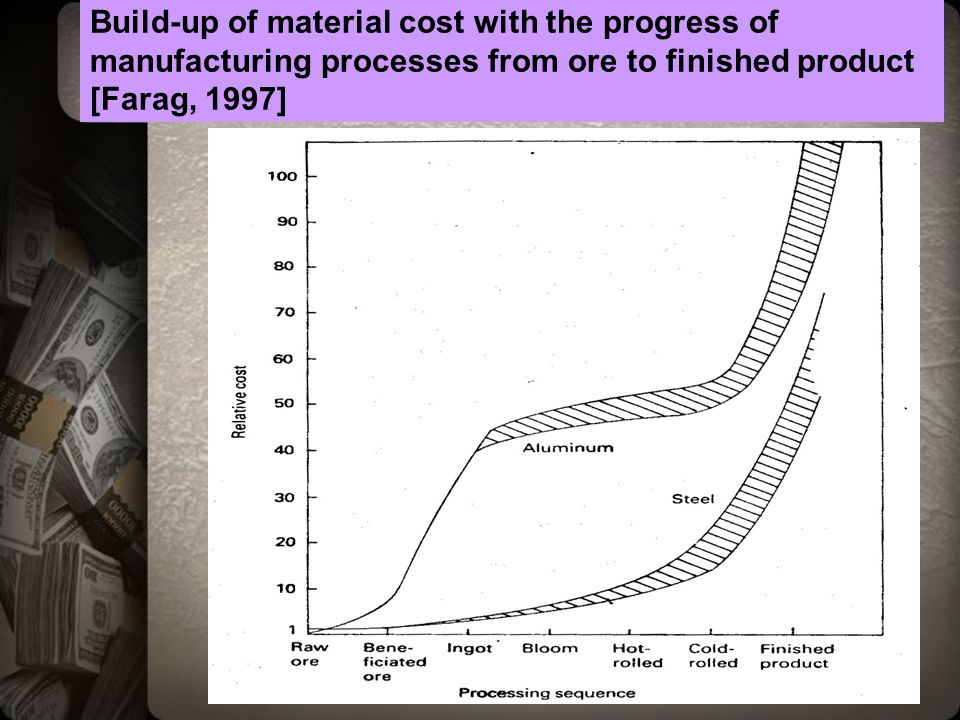 Build-up of material cost with the progress of manufacturing processes from ore to finished product [Farag, 1997]