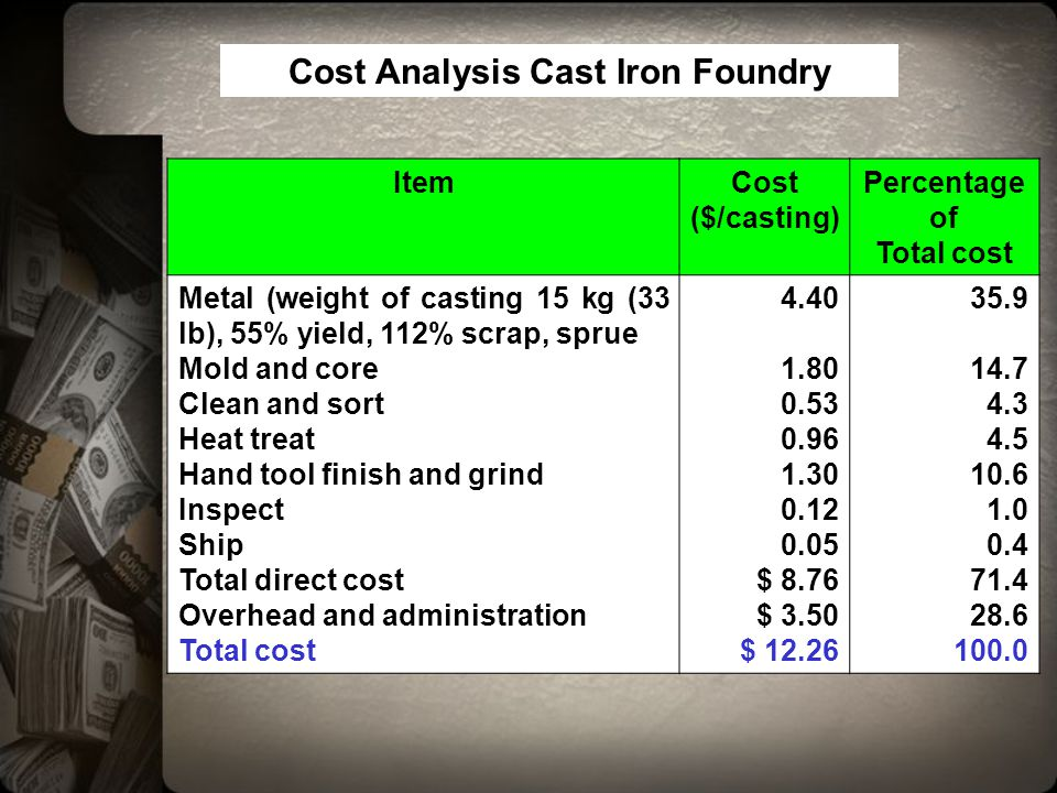 ItemCost ($/casting) Percentage of Total cost Metal (weight of casting 15 kg (33 lb), 55% yield, 112% scrap, sprue Mold and core Clean and sort Heat t