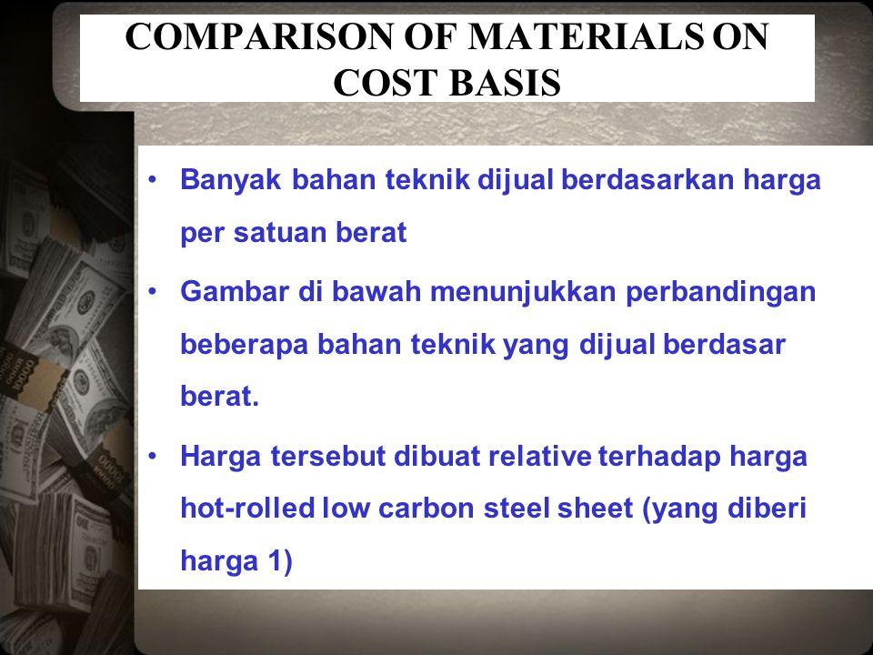 COMPARISON OF MATERIALS ON COST BASIS Banyak bahan teknik dijual berdasarkan harga per satuan berat Gambar di bawah menunjukkan perbandingan beberapa bahan teknik yang dijual berdasar berat.