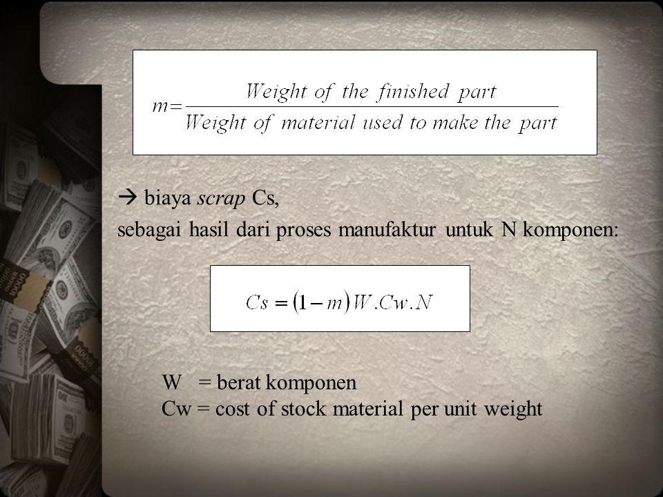  biaya scrap Cs, sebagai hasil dari proses manufaktur untuk N komponen: W = berat komponen Cw = cost of stock material per unit weight