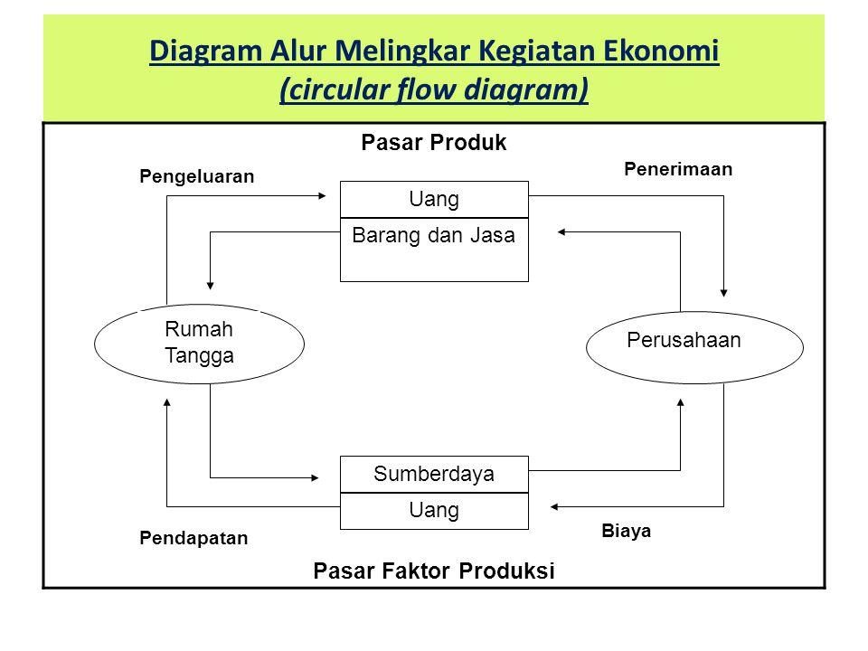 Diagram Alur Melingkar Kegiatan Ekonomi (circular flow diagram) Pasar Produk Pasar Faktor Produksi Rumah Tangga Uang Barang dan Jasa Perusahaan Uang S