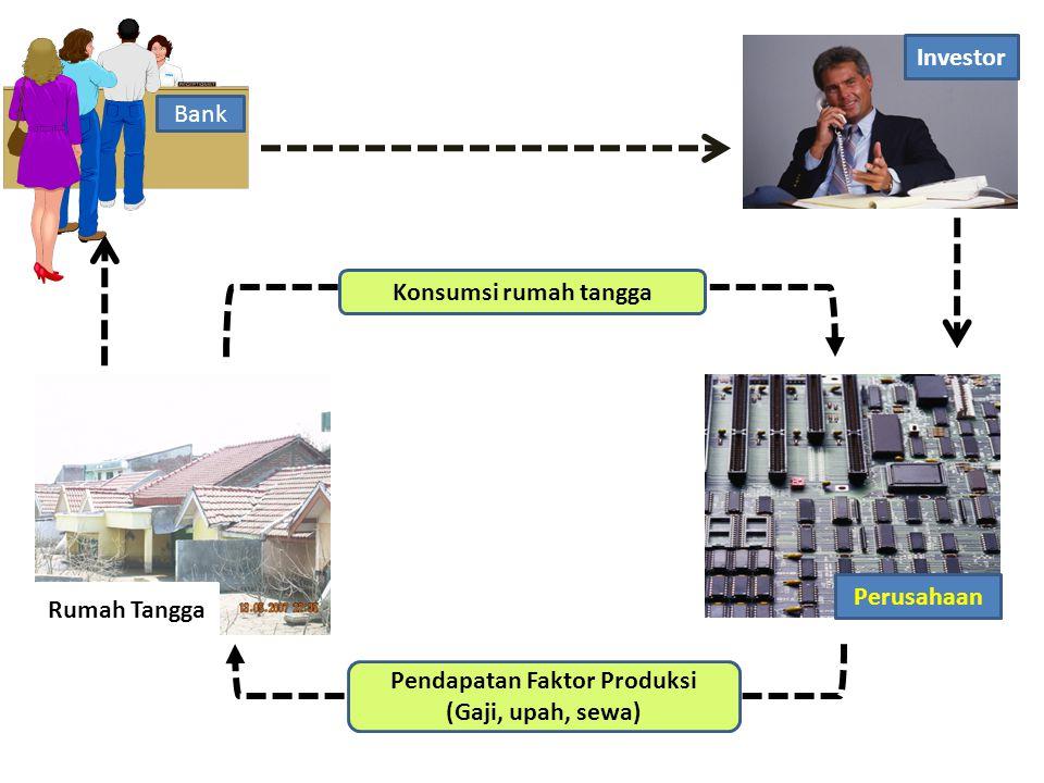 Rumah Tangga Bank Perusahaan Pendapatan Faktor Produksi (Gaji, upah, sewa) Konsumsi rumah tangga Investor