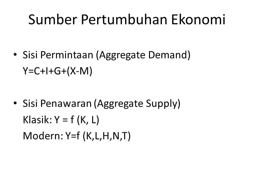 Sumber Pertumbuhan Ekonomi Sisi Permintaan (Aggregate Demand) Y=C+I+G+(X-M) Sisi Penawaran (Aggregate Supply) Klasik: Y = f (K, L) Modern: Y=f (K,L,H,