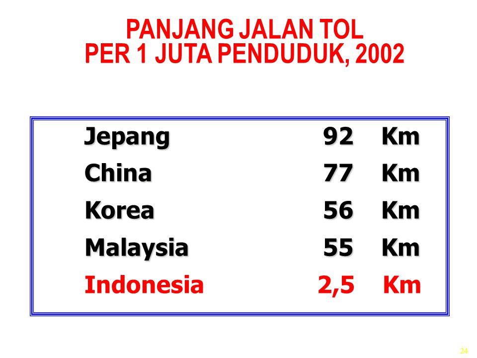 PANJANG JALAN TOL PER 1 JUTA PENDUDUK, 2002 PANJANG JALAN TOL PER 1 JUTA PENDUDUK, 2002 Jepang 92 Km China77 Km Korea 56 Km Malaysia55 Km Indonesia 2,