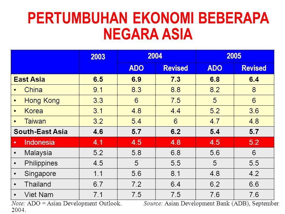 PERTUMBUHAN EKONOMI BEBERAPA NEGARA ASIA 2003 ADORevisedADORevised East Asia6.56.97.36.86.4 China9.18.38.88.28 Hong Kong3.367.556 Korea3.14.84.45.23.6