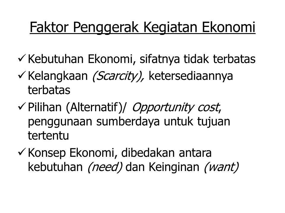 Faktor Penggerak Kegiatan Ekonomi Kebutuhan Ekonomi, sifatnya tidak terbatas Kelangkaan (Scarcity), ketersediaannya terbatas Pilihan (Alternatif)/ Opp
