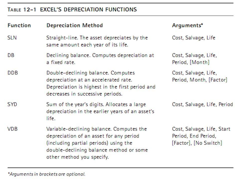 Depreciation Functions Cost: Original cost of the asset.