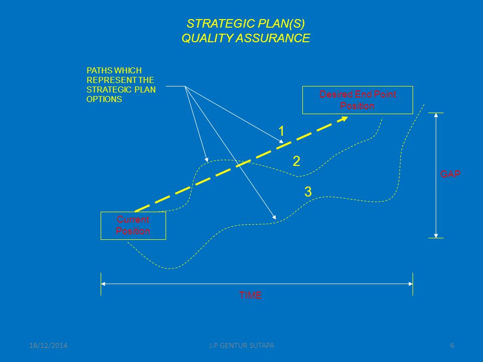 Desired End Point Position Current Position PATHS WHICH REPRESENT THE STRATEGIC PLAN OPTIONS TIME GAP STRATEGIC PLAN(S) QUALITY ASSURANCE 1 2 3 18/12/