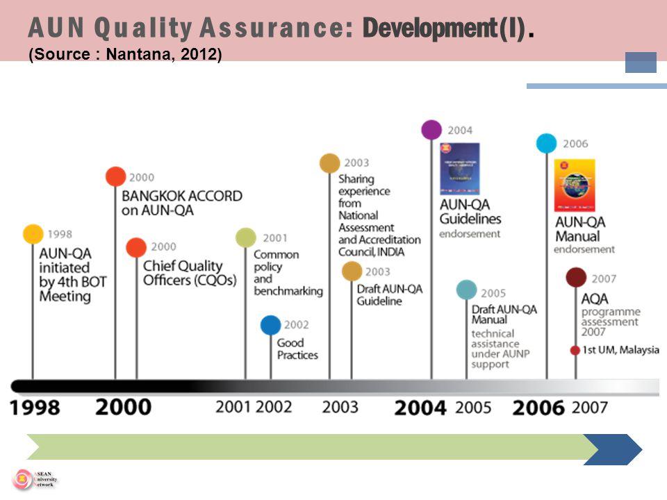 AUN Quality Assurance: Development (I). (Source : Nantana, 2012)