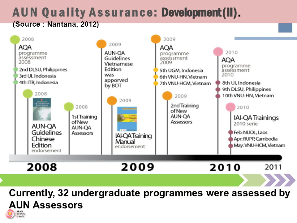 AUN Quality Assurance: Development (II). (Source : Nantana, 2012) Currently, 32 undergraduate programmes were assessed by AUN Assessors