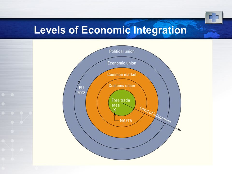Levels of Economic Integration