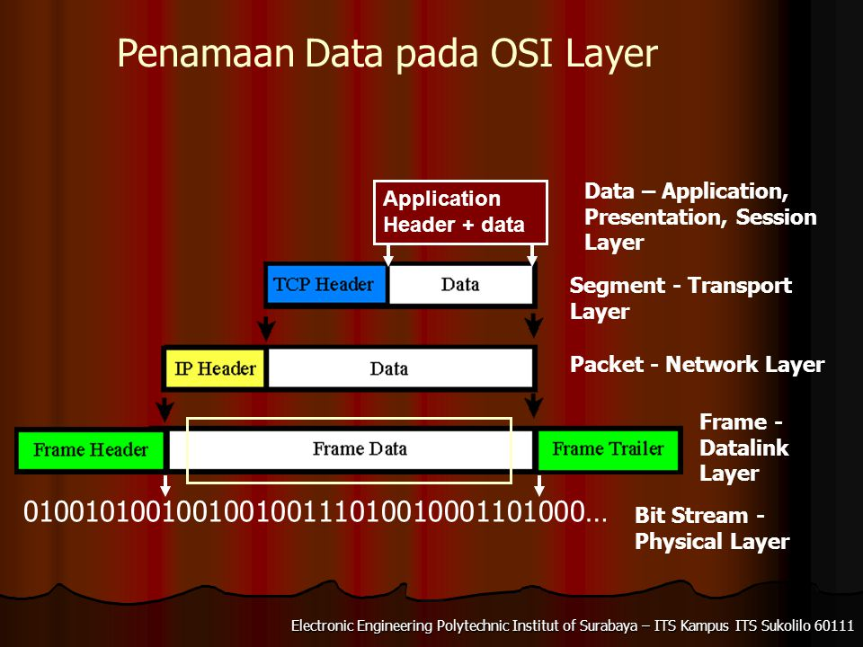 Electronic Engineering Polytechnic Institut of Surabaya – ITS Kampus ITS Sukolilo 60111 Application Header + data Penamaan Data pada OSI Layer 010010100100100100111010010001101000… Data – Application, Presentation, Session Layer Segment - Transport Layer Packet - Network Layer Frame - Datalink Layer Bit Stream - Physical Layer