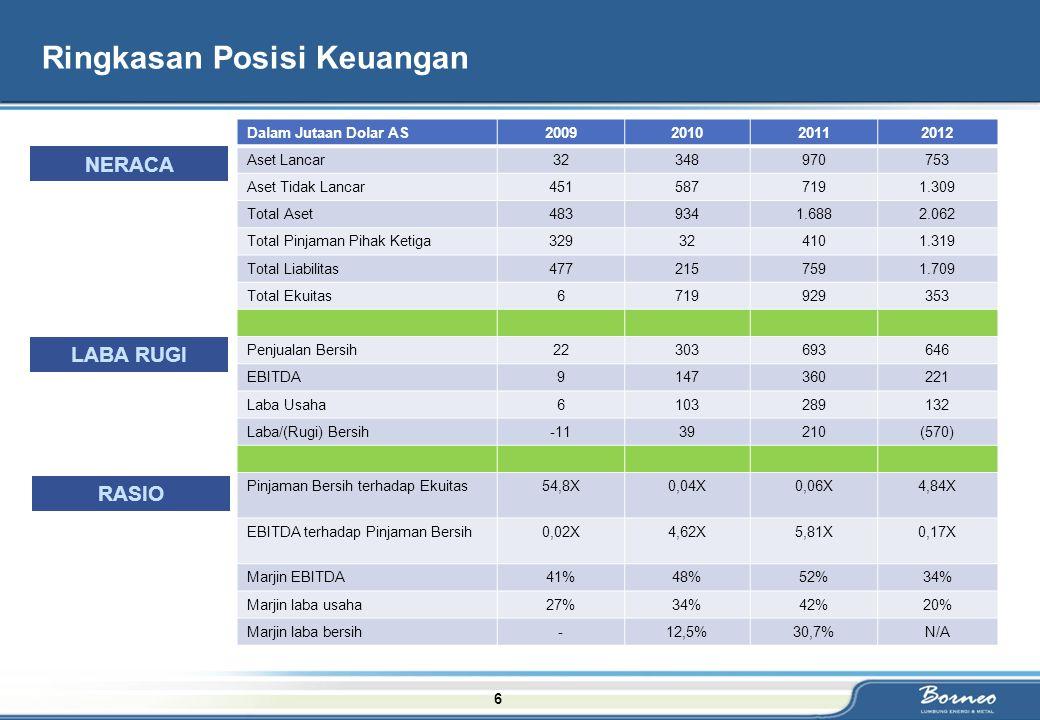 6 Ringkasan Posisi Keuangan Dalam Jutaan Dolar AS2009201020112012 Aset Lancar32348970753 Aset Tidak Lancar4515877191.309 Total Aset4839341.6882.062 To