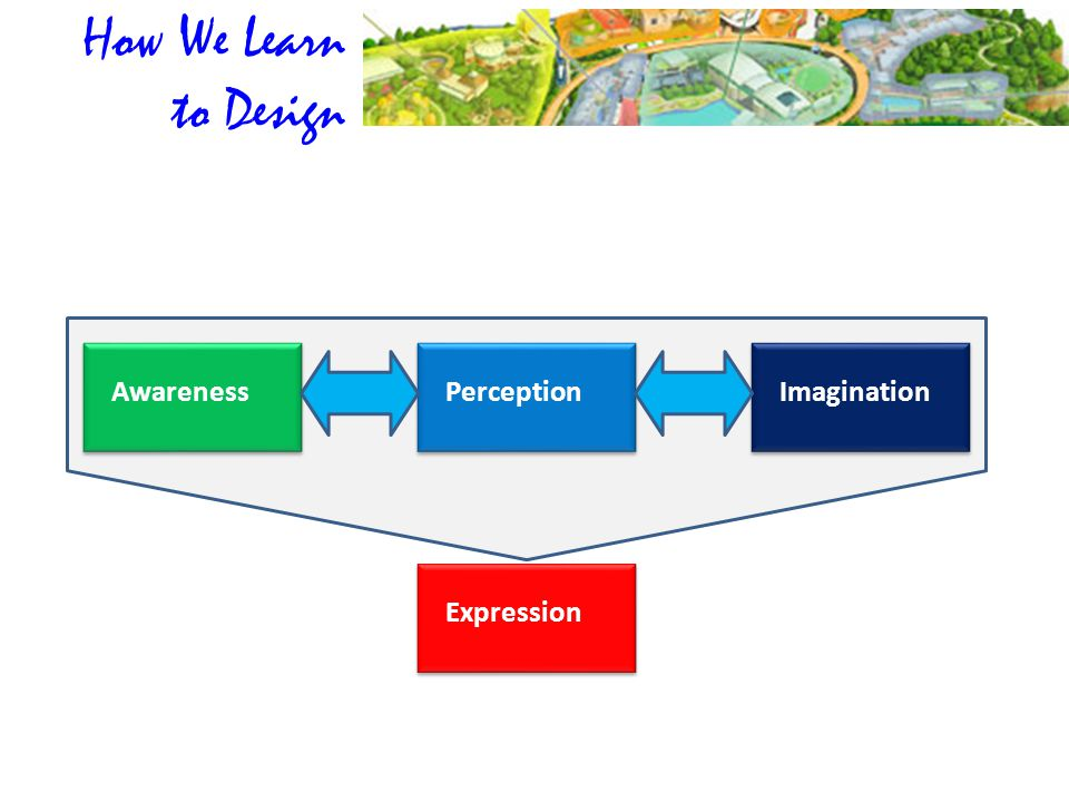 AwarenessPerceptionImagination Expression How We Learn to Design