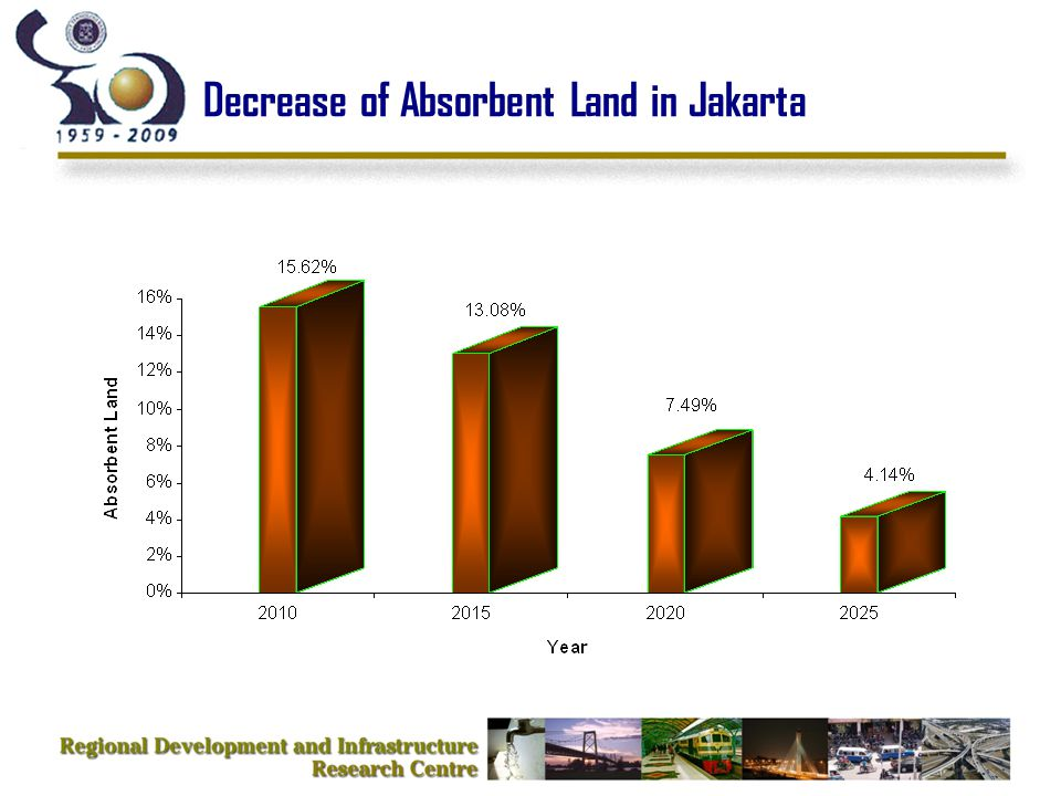 Decrease of Absorbent Land in Jakarta