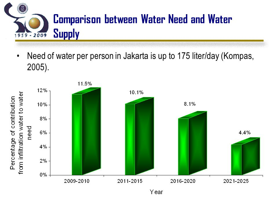 Comparison between Water Need and Water Supply Need of water per person in Jakarta is up to 175 liter/day (Kompas, 2005).