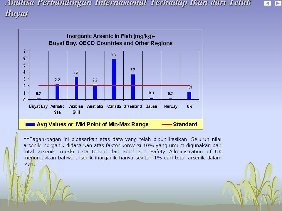 Analisa Perbandingan Internasional Terhadap Ikan dari Teluk Buyat **Bagan-bagan ini didasarkan atas data yang telah dipublikasikan.