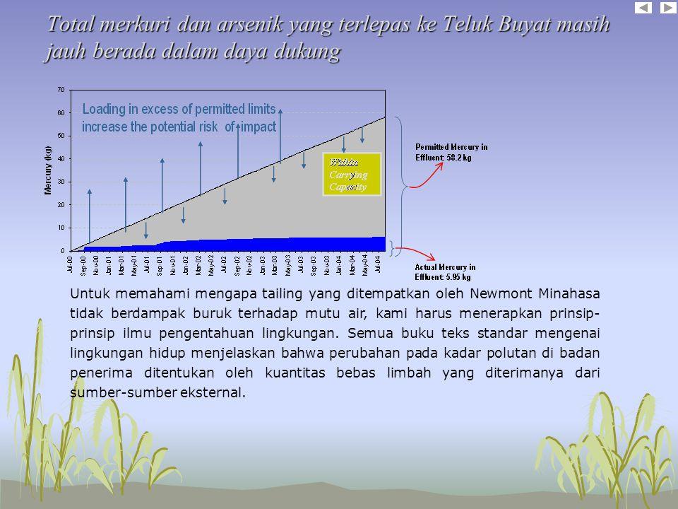 Total merkuri dan arsenik yang terlepas ke Teluk Buyat masih jauh berada dalam daya dukung Secara alamiah lingkungan secara konstan menerima beban limbah dari sumber-sumber eksternal.
