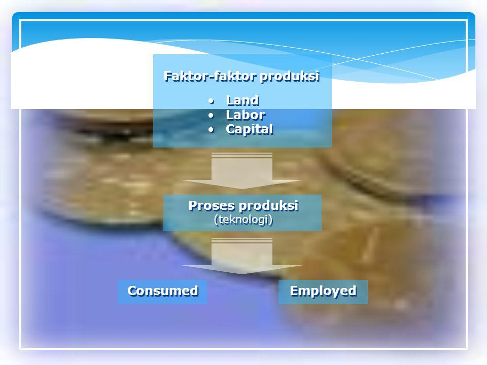 Land Labor Capital Land Labor Capital Faktor-faktor produksi Proses produksi (teknologi) Proses produksi (teknologi) Consumed Employed