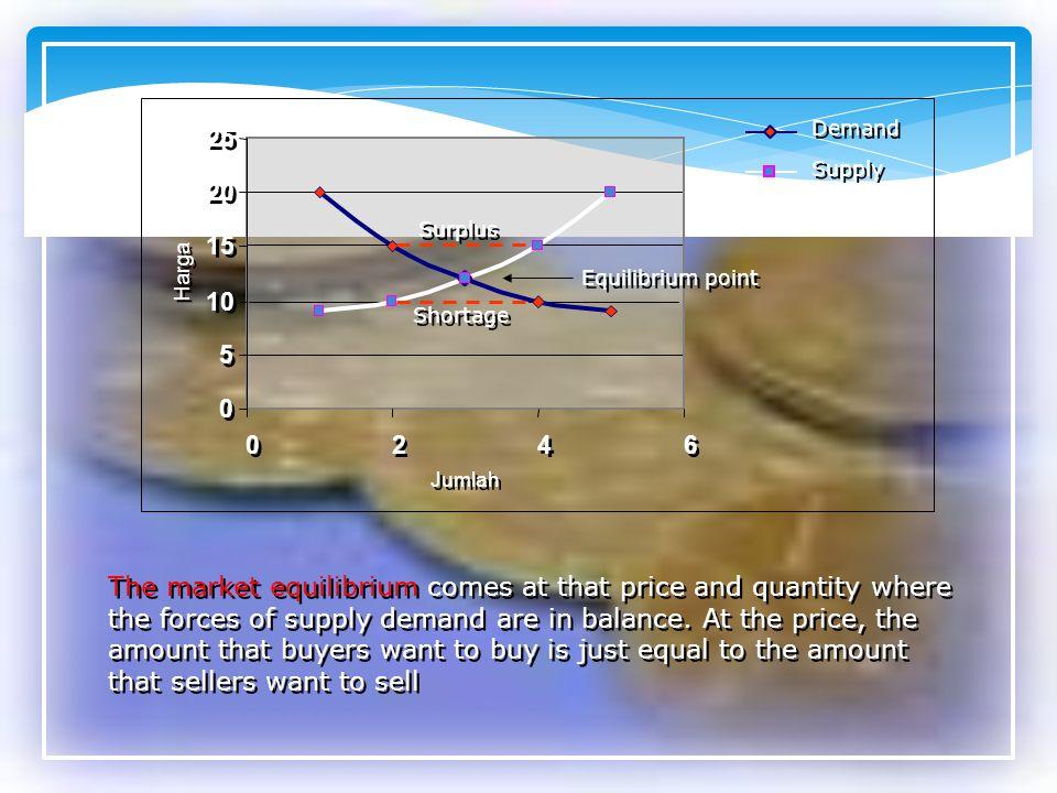 0 0 5 5 10 15 20 25 0 0 2 2 4 4 6 6 Demand Supply Surplus Shortage Equilibrium point Jumlah Harga The market equilibrium comes at that price and quant