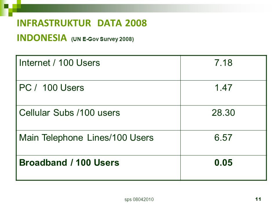 sps 0804201011 INFRASTRUKTUR DATA 2008 INDONESIA (UN E-Gov Survey 2008) Internet / 100 Users7.18 PC / 100 Users1.47 Cellular Subs /100 users28.30 Main Telephone Lines/100 Users6.57 Broadband / 100 Users0.05