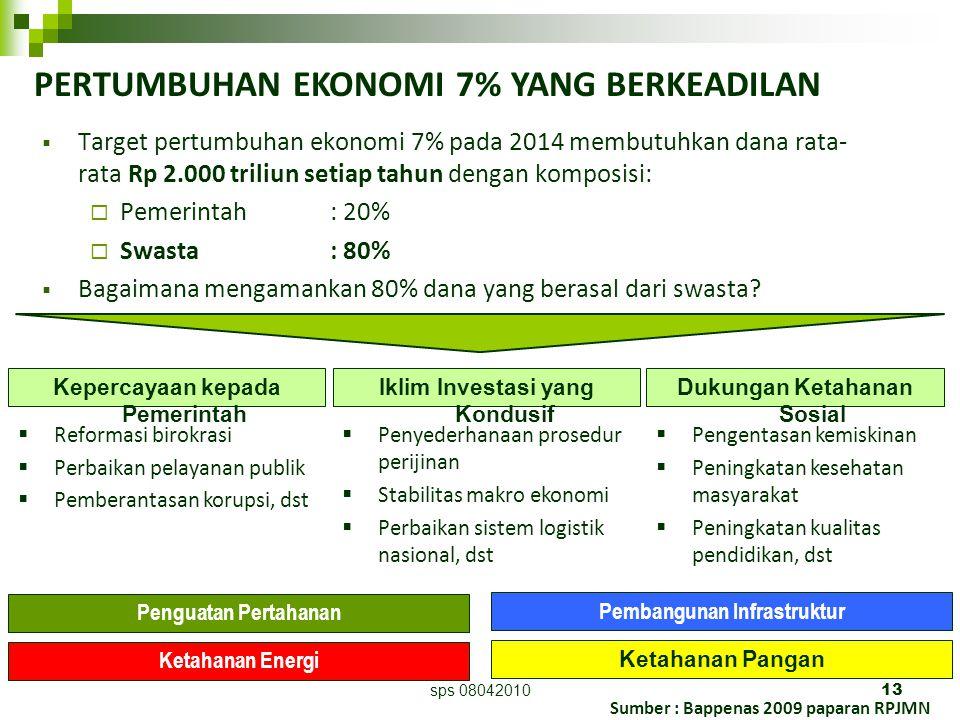 sps 0804201013 Sumber : Bappenas 2009 paparan RPJMN  Target pertumbuhan ekonomi 7% pada 2014 membutuhkan dana rata- rata Rp 2.000 triliun setiap tahun dengan komposisi:  Pemerintah: 20%  Swasta : 80%  Bagaimana mengamankan 80% dana yang berasal dari swasta.