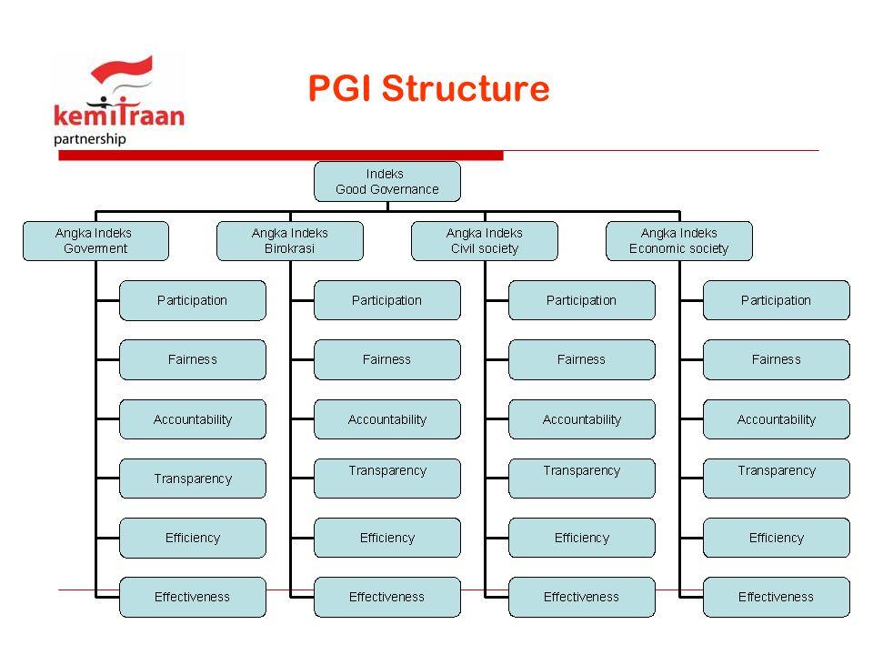 PGI Structure