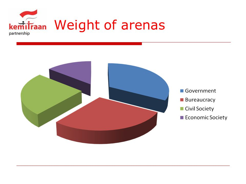 Weight of arenas