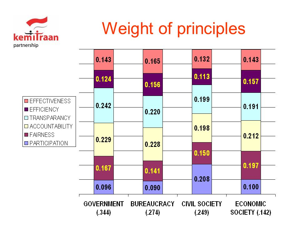 Weight of principles