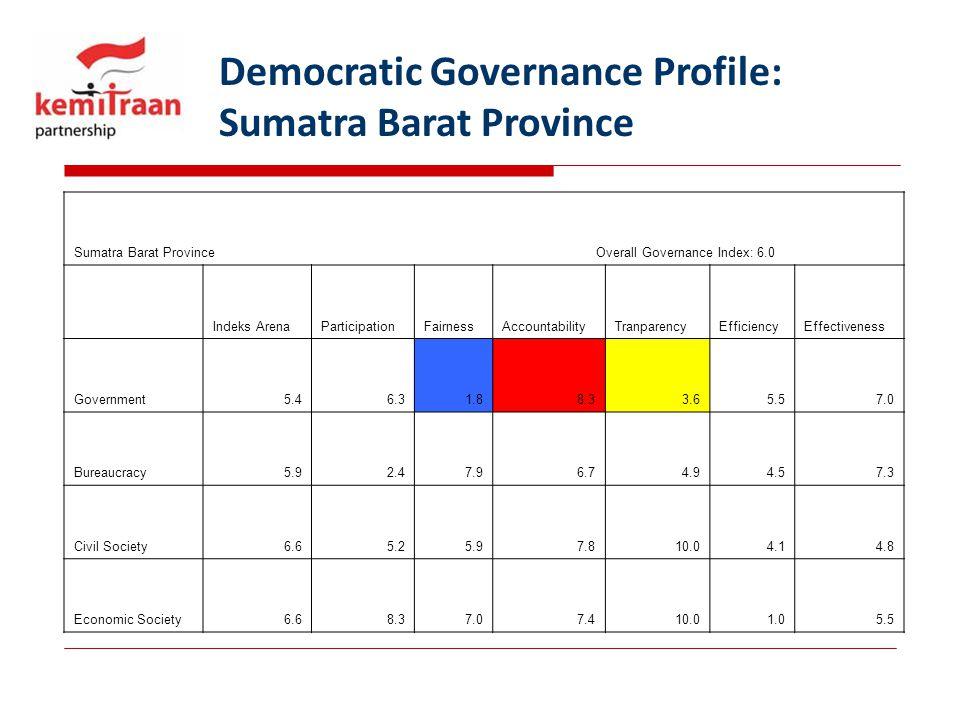 Democratic Governance Profile: Sumatra Barat Province Sumatra Barat Province Overall Governance Index: 6.0 Indeks ArenaParticipationFairnessAccountabi