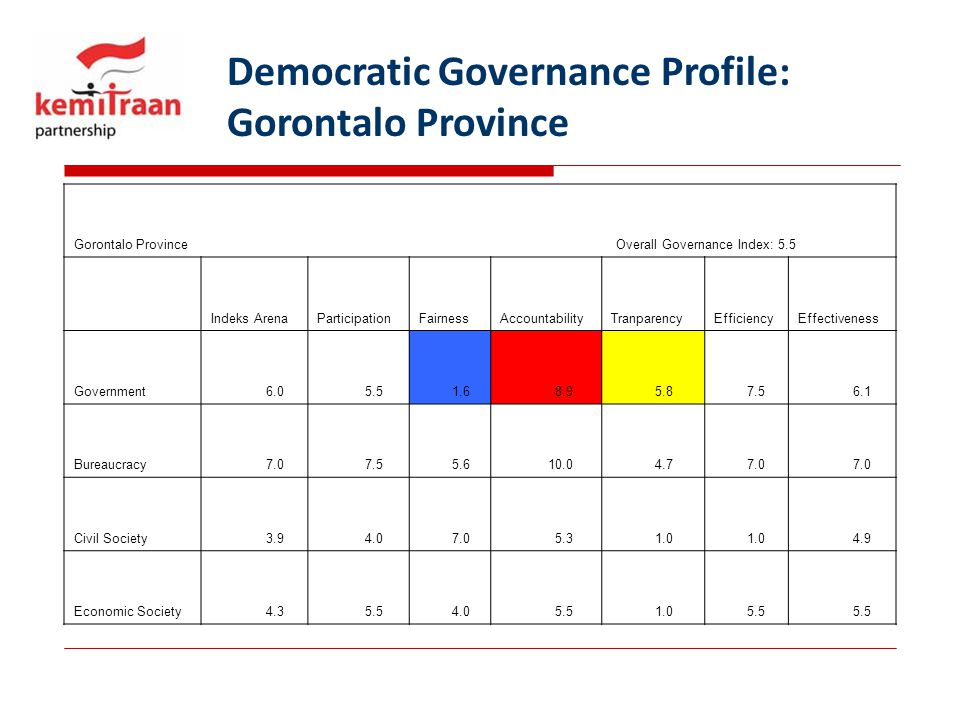 Democratic Governance Profile: Gorontalo Province Gorontalo Province Overall Governance Index: 5.5 Indeks ArenaParticipationFairnessAccountabilityTranparencyEfficiencyEffectiveness Government 6.0 5.5 1.6 8.9 5.8 7.5 6.1 Bureaucracy 7.0 7.5 5.6 10.0 4.7 7.0 Civil Society 3.9 4.0 7.0 5.3 1.0 4.9 Economic Society 4.3 5.5 4.0 5.5 1.0 5.5