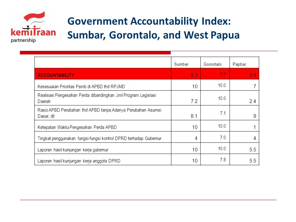 Government Accountability Index: Sumbar, Gorontalo, and West Papua SumbarGorontaloPapbar ACCOUNTABILITY 8.3 6.9 5.4 Kesesuaian Prioritas Pemb di APBD