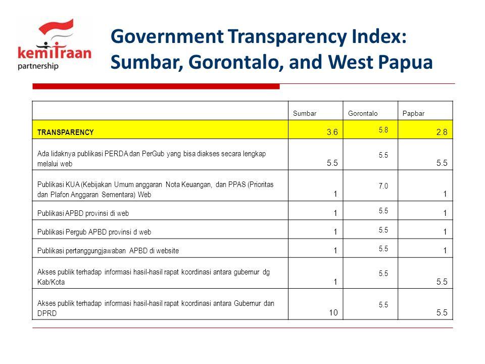 Government Transparency Index: Sumbar, Gorontalo, and West Papua SumbarGorontaloPapbar TRANSPARENCY 3.6 5.8 2.8 Ada lidaknya publikasi PERDA dan PerGu