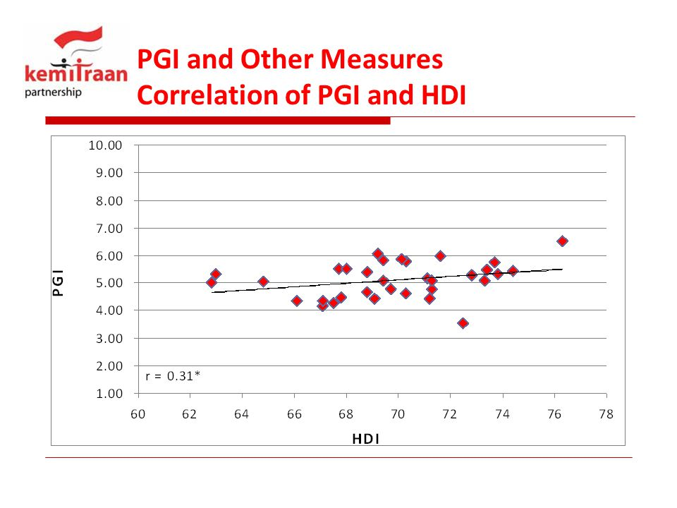 PGI and Other Measures Correlation of PGI and HDI