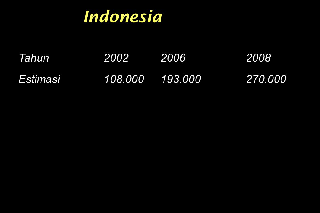 Indonesia Tahun 200220062008 Estimasi108.000193.000270.000