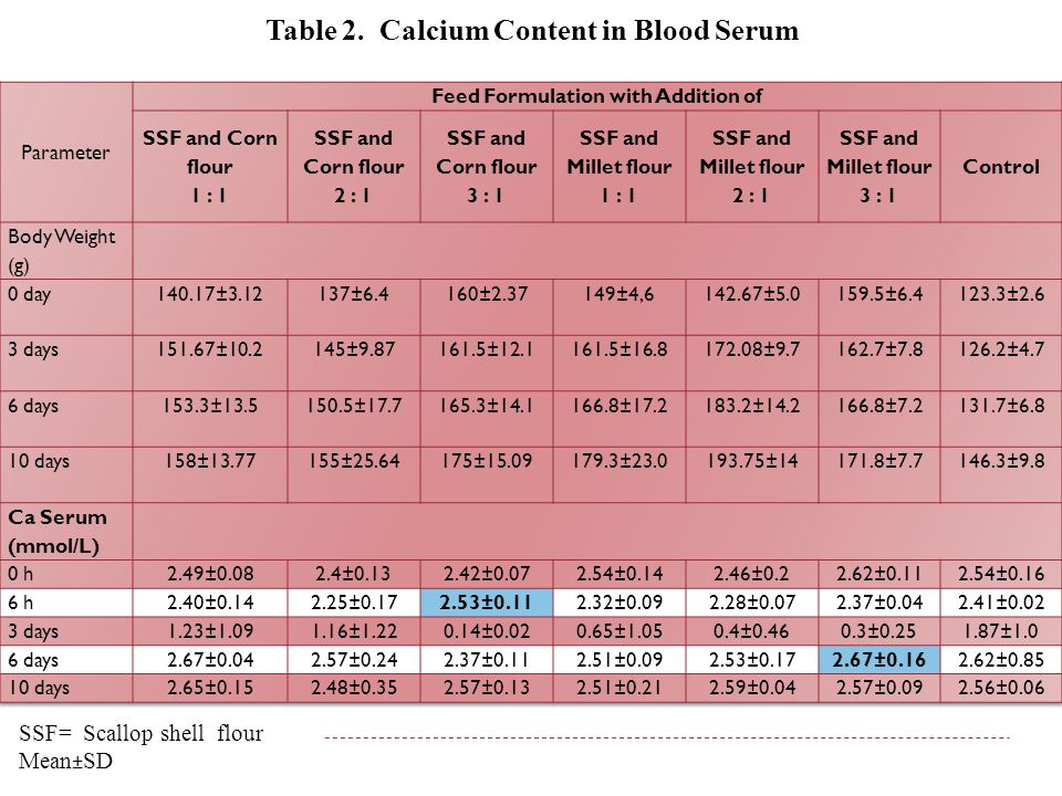 Table 2. Calcium Content in Blood Serum SSF= Scallop shell flour Mean±SD